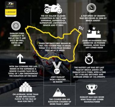 Facts from Dunlop